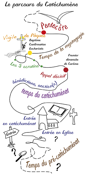 parcours-catechumene-min